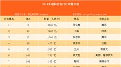 2017年胡润百富榜:IT行业入榜名单汇总 马化腾第一(附榜单)