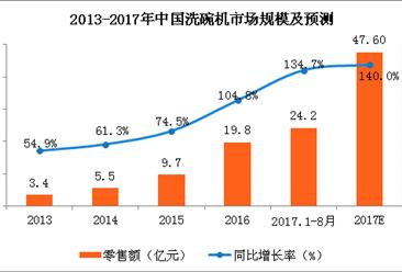 洗碗机市场现爆发式增长 2017年洗碗机市场规模将近50亿