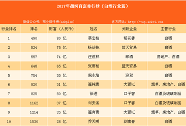 2017年胡润百富榜:稻花香董事长蔡宏柱位居白酒行业榜首(附榜单)