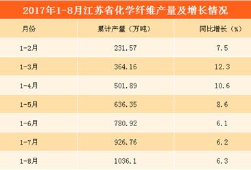 2017年1-8月江苏省化学纤维产量分析:累计产量超1000万吨(附图表)