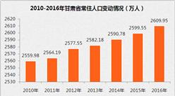 2017年甘肃省各州市人口数据统计:兰州市人口最多  嘉峪关人口自增率最高(附图表)