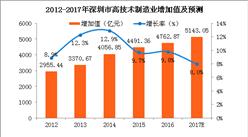 2017深圳高技术制造业增加值将达5143.05亿 同比增长8.0%(附图表)