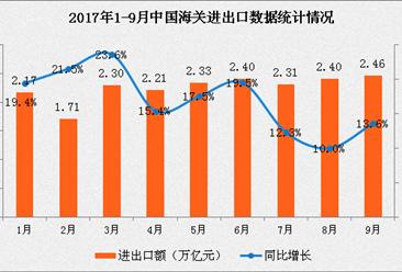 2017年前三季度全国货物贸易进出口数据分析:进出口总值增长16.6%