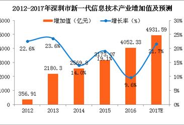 2017深圳新一代信息技术产业增加值将达4931亿 深圳已成为中国重要的IT产业制造基地
