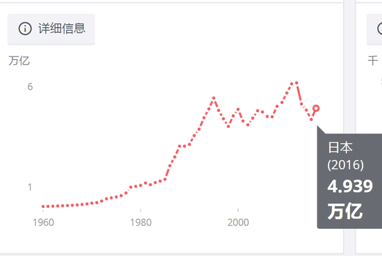 数据来源:世界银行