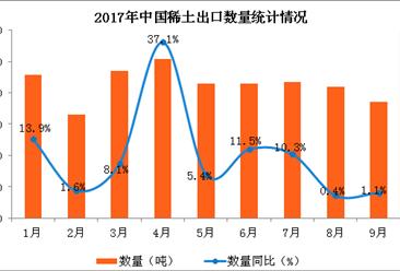 2017年1-9月中國稀土出口數據分析:稀土出口量增長11.7%