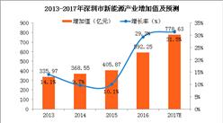 深圳新能源产业已形成完整产业链 2017深圳新能源增加值将达779亿(附图表)