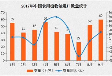 2017年1-9月中國食用植物油進口數據分析:進口量同比增長15.38%(附圖表)