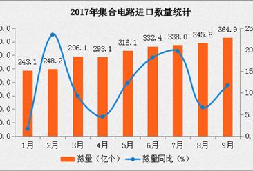 2017年9月中國集合電路進口數據分析:進口量同比增長11.8%(附圖表)