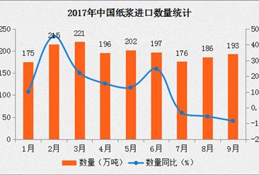 2017年9月中国纸浆进口数据分析:进口量同比增长8.4%(附图表)