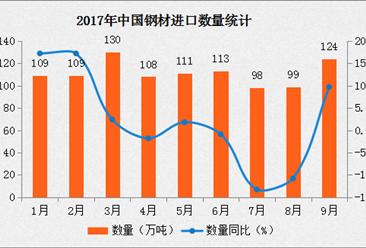 2017年9月中國鋼材進口數據分析:進口量同比增長9.7%(附圖表)
