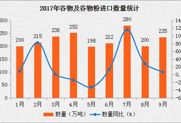 2017年9月中国谷物及谷物粉进口数据分析:进口量同比增长5.9%(附图表)