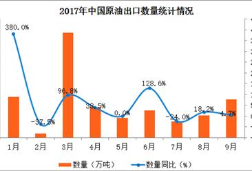 2017年1-9月中国原油出口数据分析:出口量同比增长69.3%(附图表)