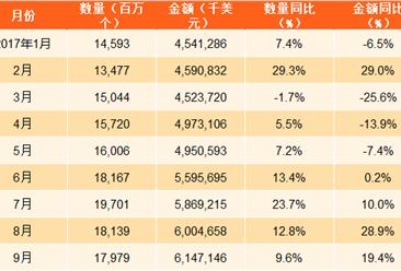 2017年1-9月中国集成电路出口数据分析:出口量同比增长13.5%(附图表)