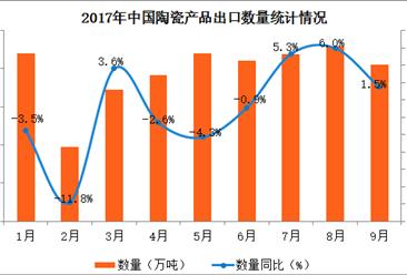 2017年1-9月中国陶瓷产品出口数据分析:出口量同比增长2.1%(附图表)