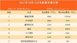 2017年10月15日电影票房排行榜:《羞羞的铁拳》累计17.83亿居榜首