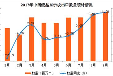 2017年1-9月中国液晶显示板出口数据分析:出口额同比增长2.5%