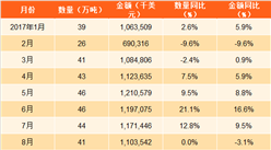 2017年1-9月中国出口未锻轧铝及铝材数据分析:出口额同比增长4%(附图表)