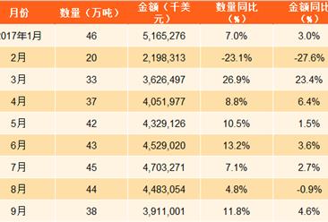 2017年1-9月中国鞋类出口数据分析:出口量同比增长9.1%(附图表)