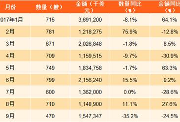 2017年1-9月中国船舶出口数据分析:出口金额同比增长6.7%
