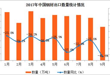 2017年1-9月中国钢材出口数据分析:出口量同比下滑29.8%(附图表)
