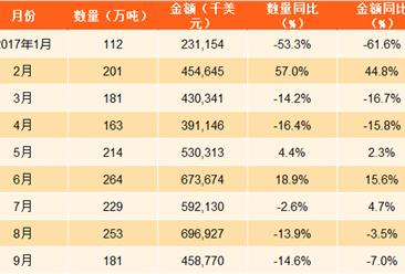 2017年1-9月中国肥料出口数据分析:出口量同比下滑7.4%(图表)