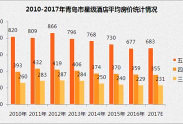 2017年青岛市星级酒店经营数据分析(附图表)