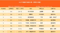 2017年胡润中国建筑行业百富榜:建筑行业有哪些富豪?