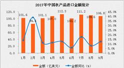 2017年1-9月中国农产品进口数据分析:进口额同比增长13.4%(附图表)