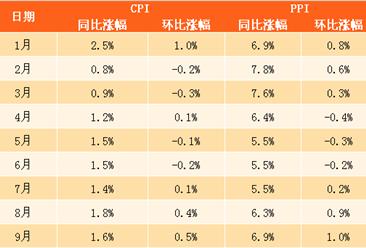 2017年9月中国CPI、PPI数据权威解读(附图表)
