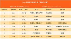 2017年胡润中国百富榜:玻璃行业有哪些企业家上榜?(附榜单)