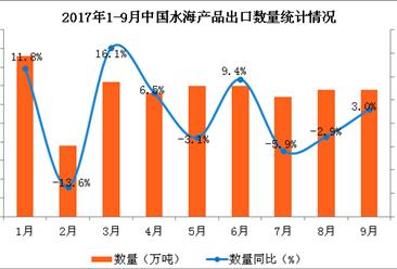 2017年1-9月中国水海产品出口数据分析:出口量同比增长3.8%
