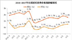 2017年9月居民消费价格CPI同比上涨1.6%(附图表)