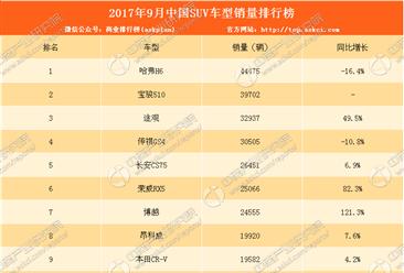 2017年9月SUV销量排名:哈弗H6乘用车全榜单第一!(附排名)