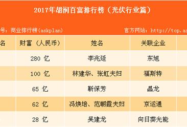 2017年胡润中国光伏行业百富榜:周建平家族位居榜首(光伏篇)