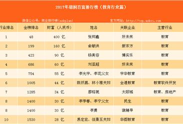 2017年胡润中国教育行业百富排名:张邦鑫位居榜首(附榜单)