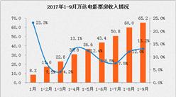 2017年1-9月万达电影经营数据简报:累计票房收入65.2亿   同比增长13.2%(附图表)