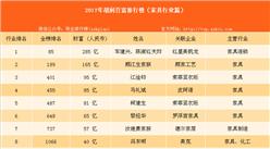 2017年胡润中国家具行业百富排名:车建兴、陈淑红夫妇夺冠(家具篇)