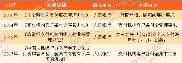 中国移动支付行业政策盘点及三大重点企业经营数据分析(附图表)