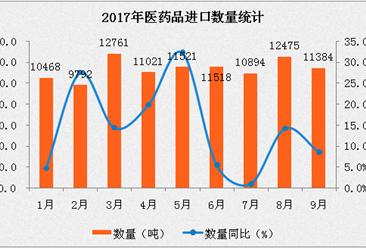 2017年1-9月中国医药品进口数据分析:进口量同比增长12.8%(附图表)