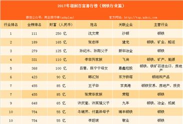 2017年胡润中国钢铁行业百富排行榜:共41位富豪上榜(钢铁篇)