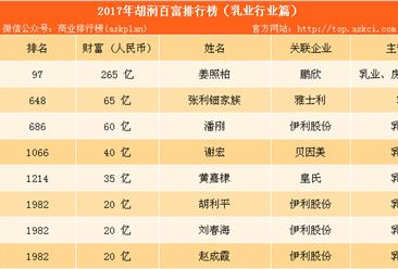 2017年胡润中国乳业百富榜:伊利股份富豪最多(附榜单)