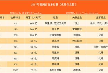 2017年胡润中国化纤行业百富榜:陈建华、范红卫夫妇等上榜