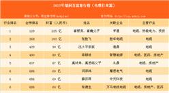 2017年胡润中国百富榜:电缆行业上榜富豪排名(附榜单)