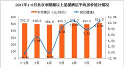 2017年1-8月北京市星级酒店经营数据分析:平均房价同比增长10.4%(附图表)