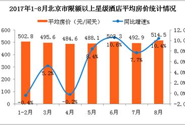 2017年1-8月北京市星級酒店經營數據分析:平均房價同比增長10.4%(附圖表)