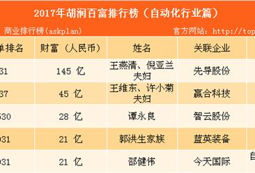2017年胡潤中國百富榜:自動化行業上榜富豪排名(附榜單)
