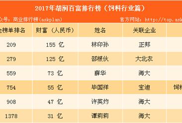 2017年胡潤中國飼料行業百富榜:正邦林印孫排名第一(附榜單)