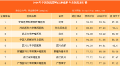 最佳肿瘤科医院:2016年最具影响力肿瘤科专业医院百强榜(附榜单)