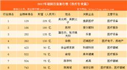 2017年胡润中国医疗行业百富榜:爱尔眼科陈邦排名第二(附榜单)